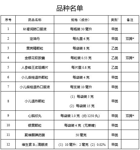 国家药监局:小儿柴桂退热颗粒等12种药品由处方药转换为非处方药