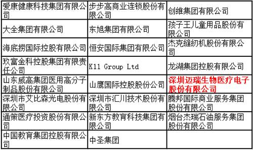 """第一届德勤""""民企卓越管理公司""""榜单发布深圳迈瑞上榜"""