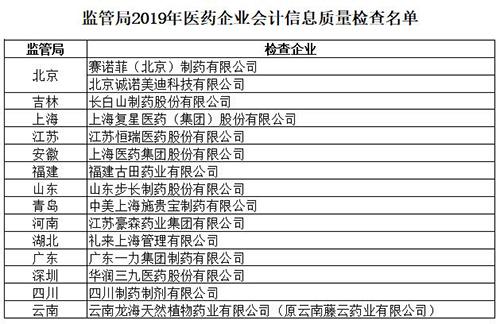 财政部对步长制药、复兴医药等77家企业开展会计信息质量检查