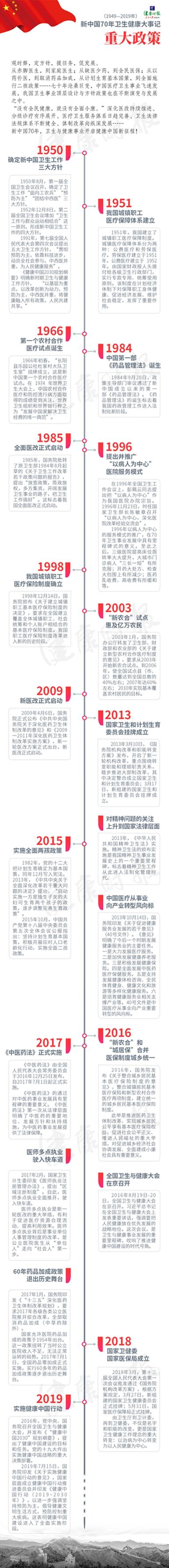 今非昔比!三张图带你回顾新中国卫生健康事业70年