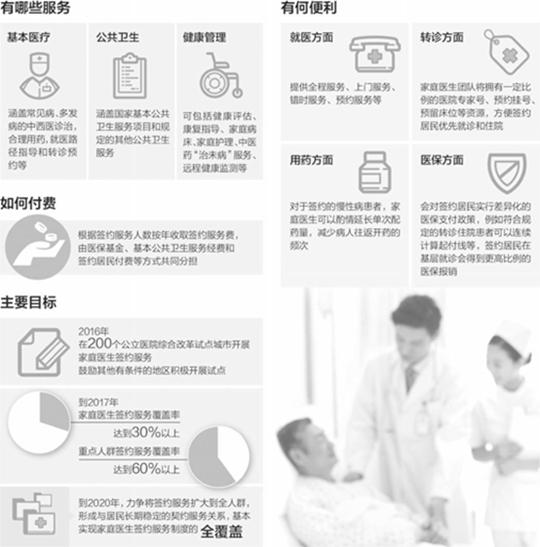 家庭医生与保险服务撬动互联网下半场的整合医疗潮