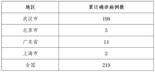 新增新型冠状病毒感染的肺炎确诊病例情况:北京3例、广东13例、上海2例