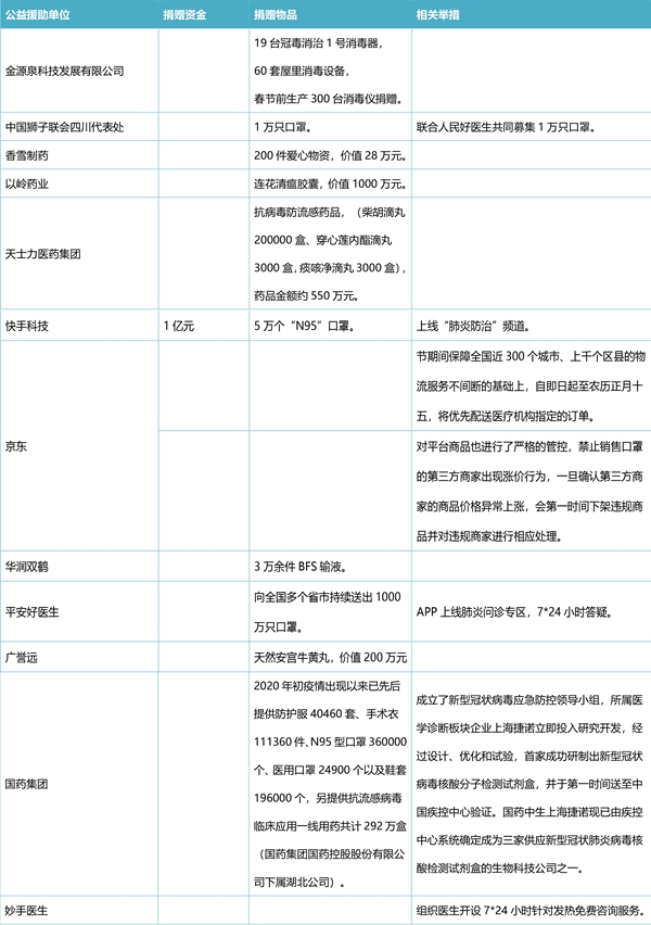 """2000万元物资捐武汉,""""人民好医生APP""""继续对接援助"""