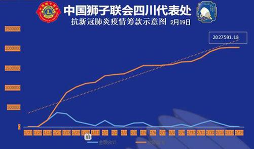 彭长军:防控新冠肺炎疫情,中国狮子联会四川代表处在行动