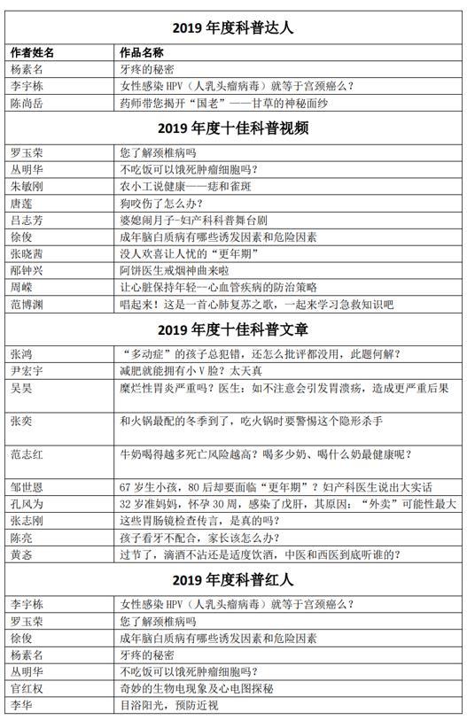 """人民好医生2019""""互联网+健康中国""""科普大赛作品评选结果公示"""