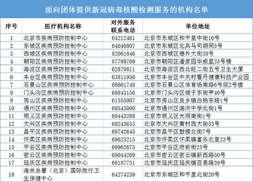 北京市新增核酸检测机构至46家 市民可通过网络查询并提前预约
