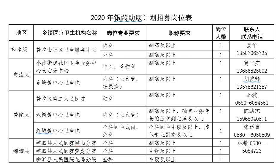 舟山招募退休医师担任基层医疗机构专家
