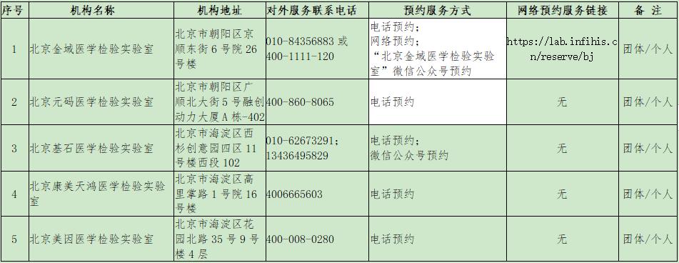 北京市卫生健康委公布98所具备核酸检测能力的机构名单