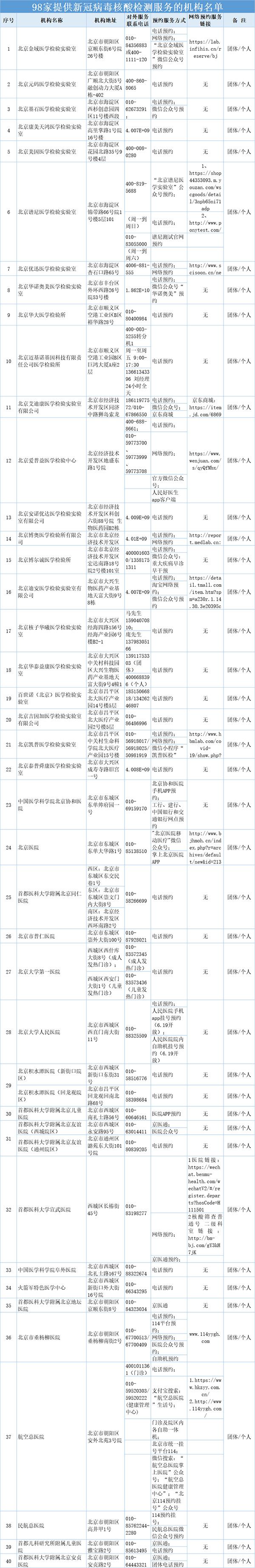 北京98所医疗卫生机构可提供核酸检测服务(附名单)