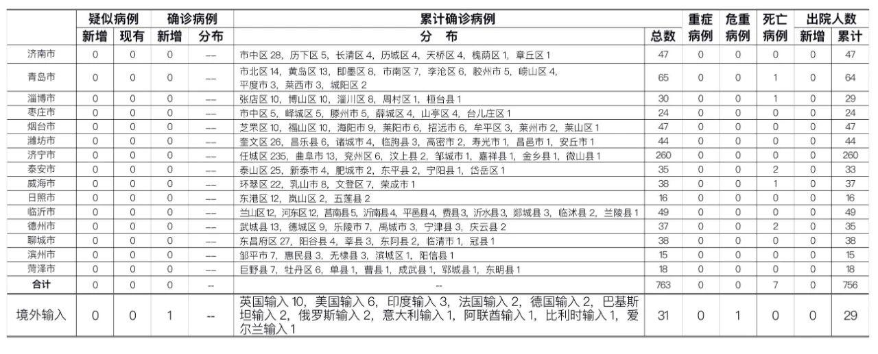 7月16日,青岛市报告俄罗斯输入确诊病例1例