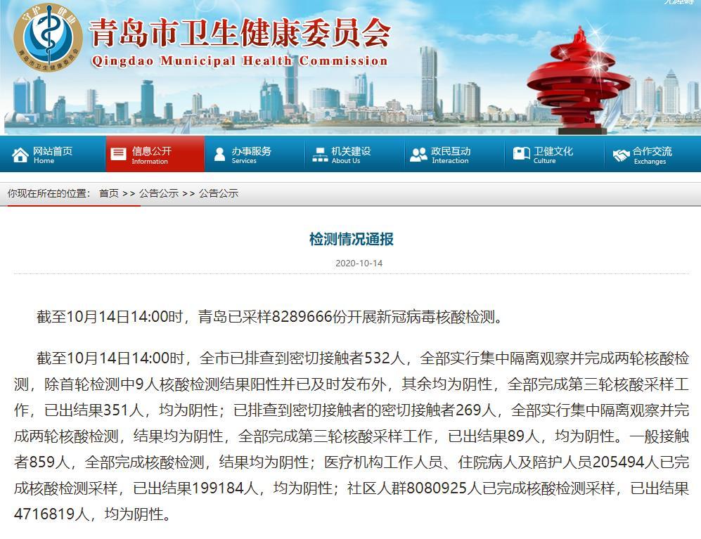 青岛卫健委:截至14日14时已采样8289666份开展新冠病毒核酸检测