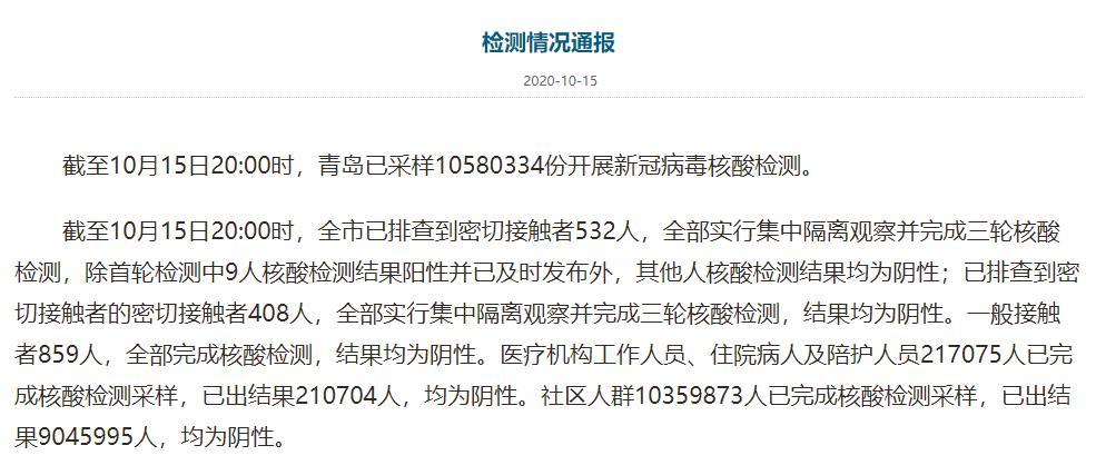 截至10月15日20时 青岛已采样10580334份开展核酸检测