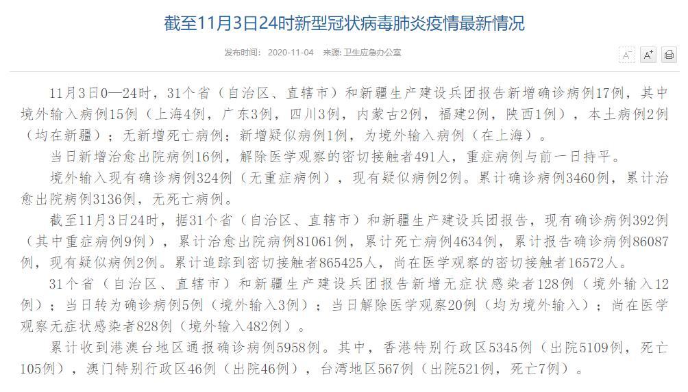 国家卫健委:11月3日新增确诊病例17例其中本土病例2例均在新疆
