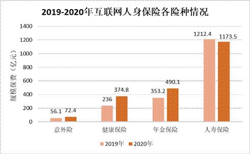 互联网健康保险六年持续增长2020年实现规模保费374.8亿元