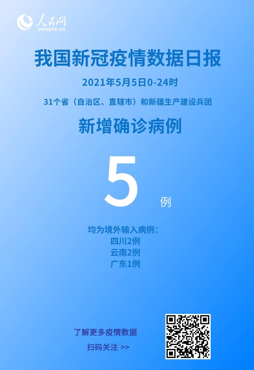 国家卫健委:5月5日新增新冠肺炎确诊病例5例均为境外输入病例