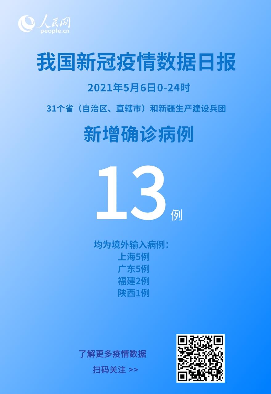 国家卫健委:5月6日新增新冠肺炎确诊病例13例均为境外输入病例