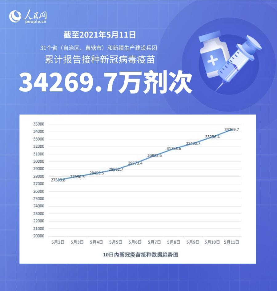 截至5月11日全国累计接种新冠病毒疫苗34269.7万剂次