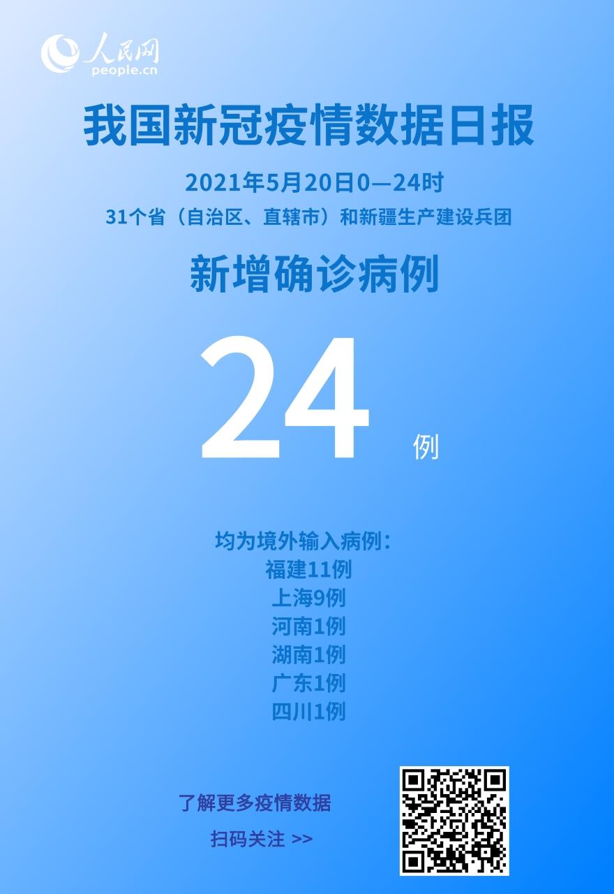 5月20日新增新冠肺炎确诊病例24例 均为境外输入病例
