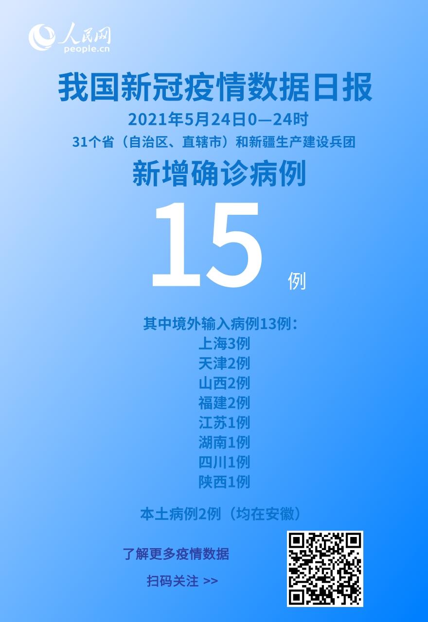 5月24日新增新冠肺炎确诊病例15例 其中本土病例2例