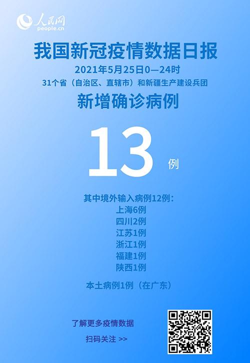 5月25日新增新冠肺炎确诊病例13例 其中本土病例1例