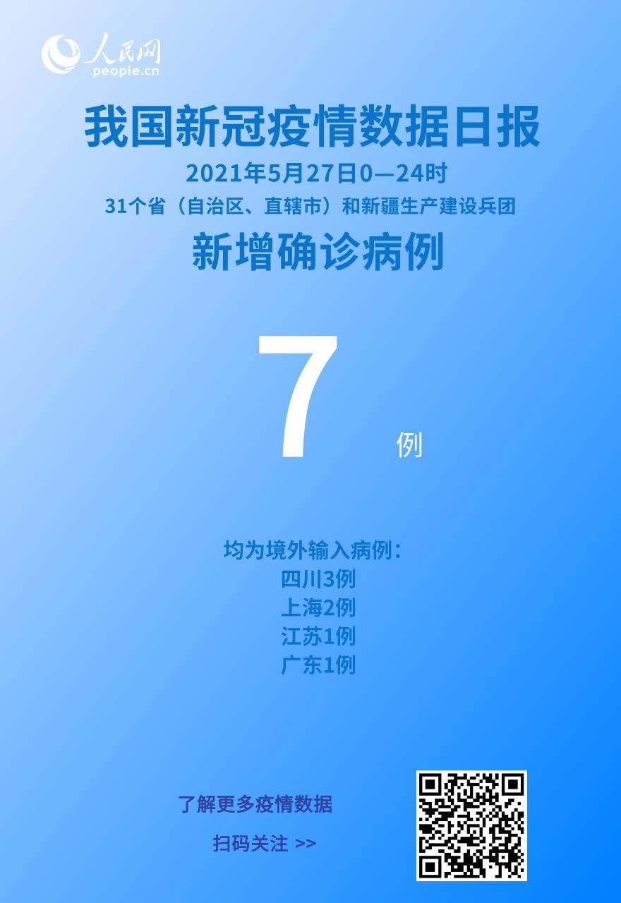 5月27日新增新冠肺炎确诊病例7例 均为境外输入病例