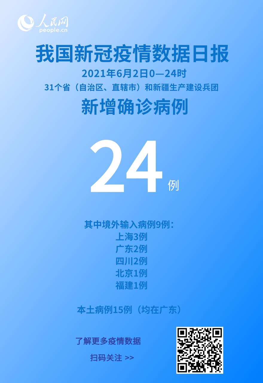 6月2日新增新冠肺炎确诊病例24例 其中本土病例15例