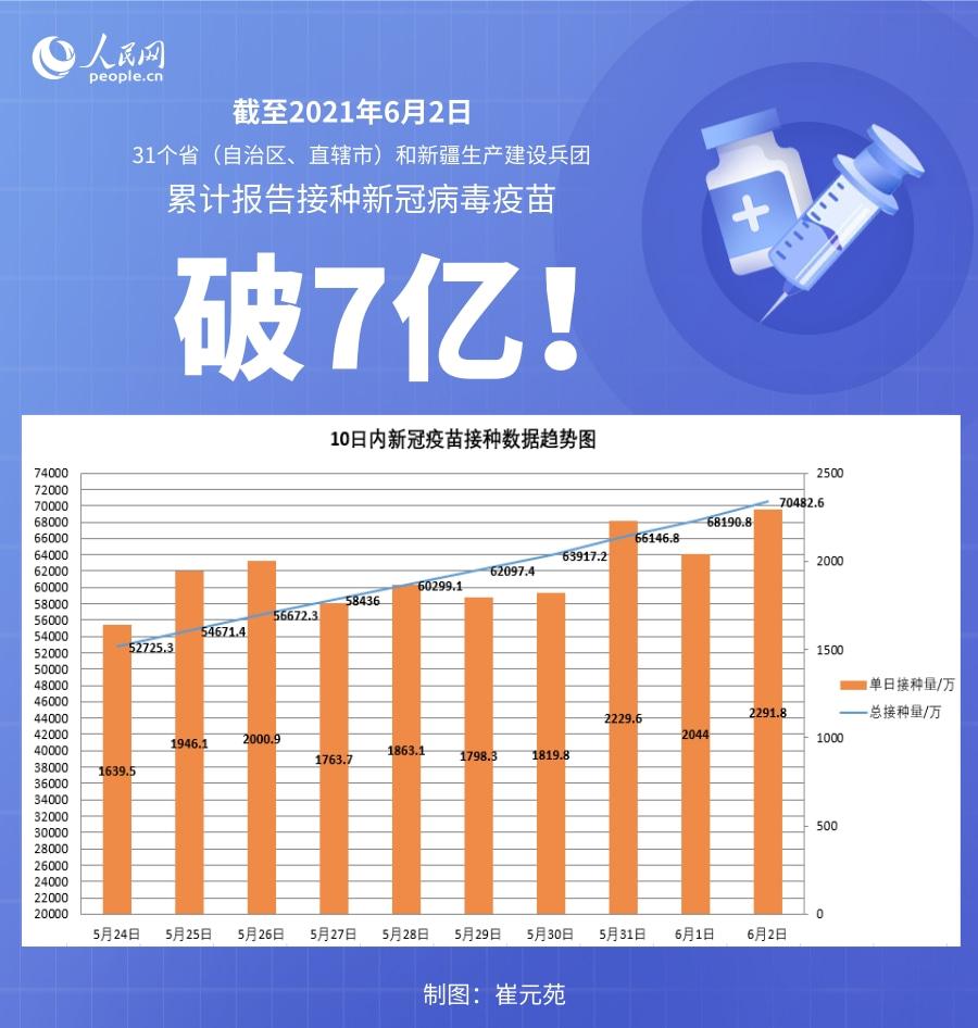 截至6月2日全国累计接种新冠病毒疫苗70482.6万剂次