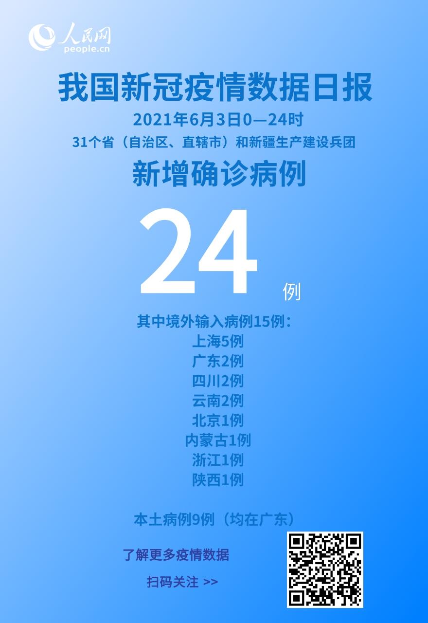 6月3日新增新冠肺炎确诊病例24例 其中本土病例9例
