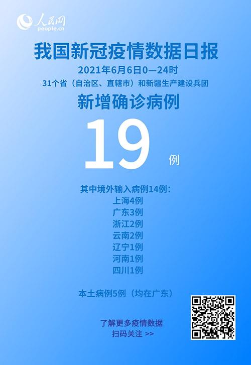 6月6日新增新冠肺炎确诊病例19例 其中本土病例5例