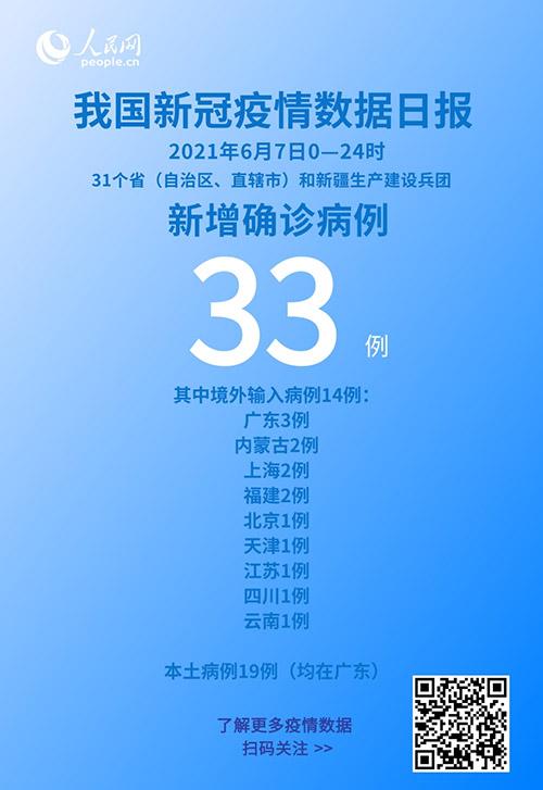 6月7日新增新冠肺炎确诊病例33例 其中本土病例19例