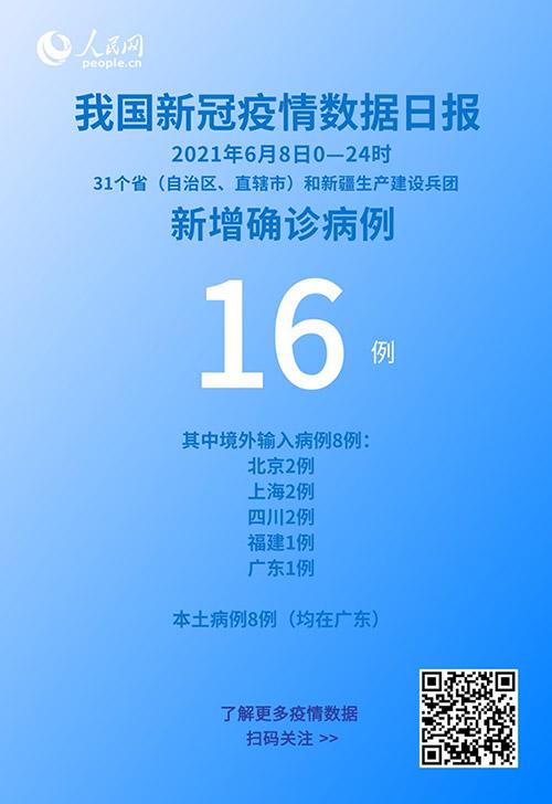 6月8日新增新冠肺炎确诊病例16例 其中本土病例8例