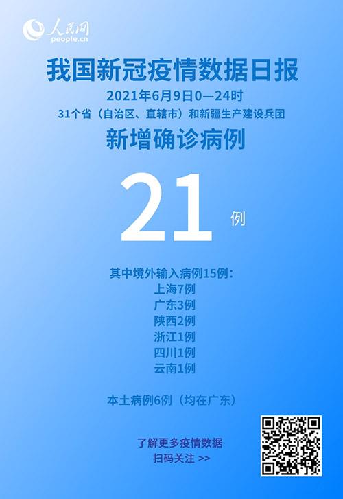 6月9日新增新冠肺炎确诊病例21例 其中本土病例6例