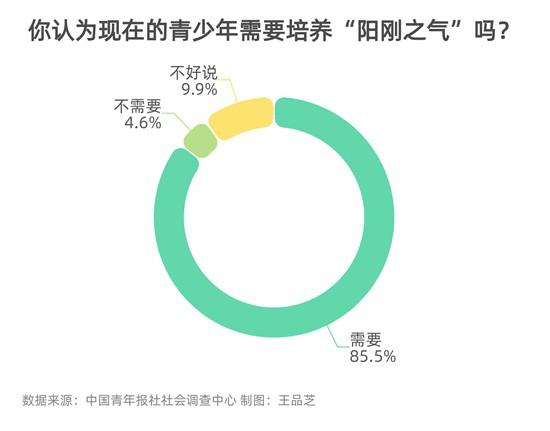 """85.5%受访者明确青少年需要培养""""阳刚之气"""""""